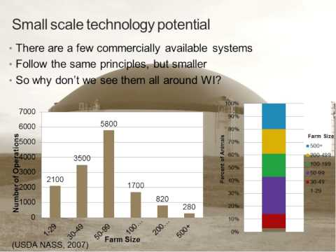 On-Farm Energy Production from Anaerobic Digestion