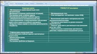 Структура урока и ТПФУД П.Я.Гальперина - Методика Обучения Математике