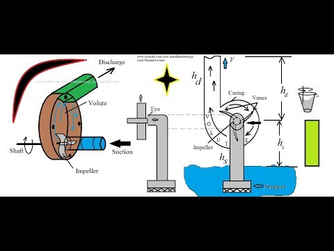 Centrifugal Pump Working principle