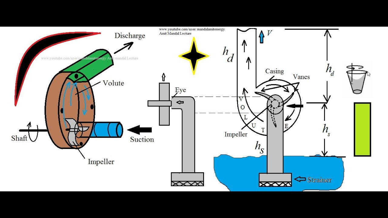 Centrifugal Pump Working principle