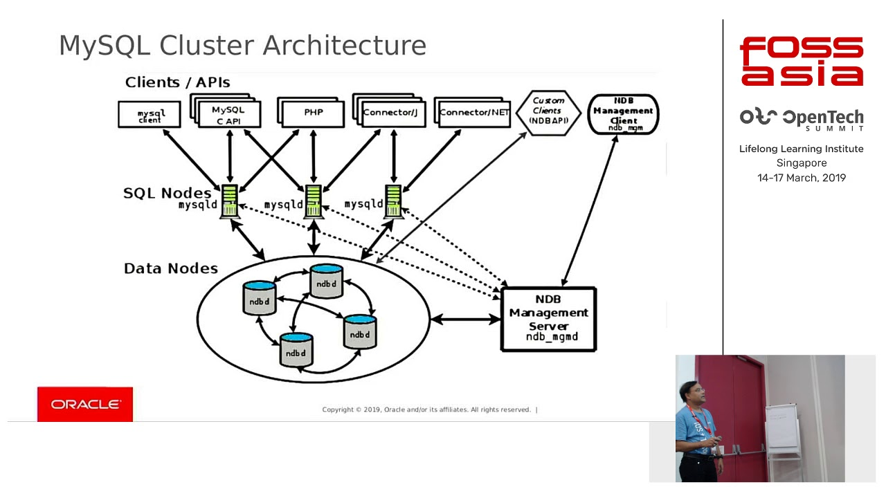 MySQL NDB Cluster: Set up a shared nothing high availability cluster in 15  minutes by Saroj Tripathy