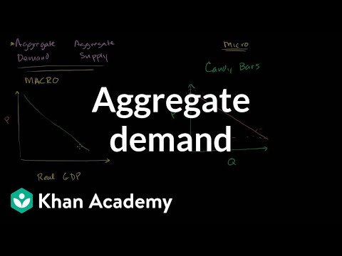 Aggregate demand | Aggregate demand and aggregate supply | M