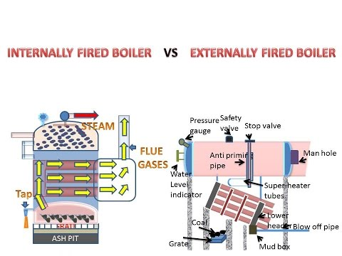 INTERNALLY AND EXTERNALLY FIRED BOILERS (हिन्दी ) ! LEARN AND ...
