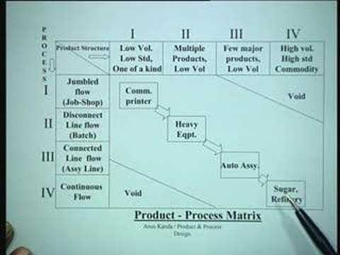 Lecture - 28 Product & Process Design
