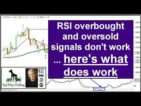 RSI indicator trading strategy, Part 1