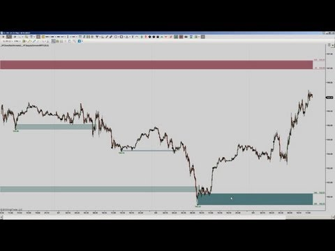 The Ultimate Supply and Demand  (Multi-TimeFrame)  Indicator for NinjaTrader 7