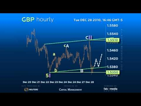 Hourly Forex Trading Strategy for GBP - Decline setting for Acceleration.