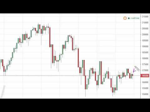 Nikkei Index forecast for the week of October 3 2016, Technical Analysis
