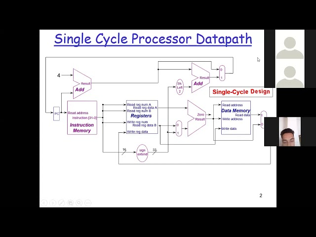 Single Cycle Processor : Control Unit 01