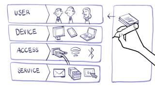 Mobile Geräte sicher ins Firmennetzwerk einbinden - Mobile Security & Bring your own device (BYOD)