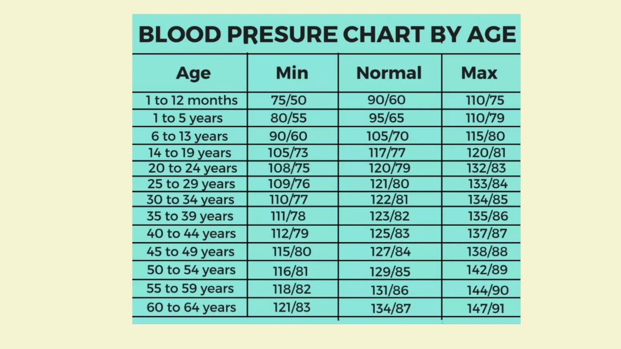 Blood Pressure Age Chart Heath Tipsface Book Page Tpreddy