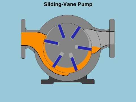 Sliding Vane Pump