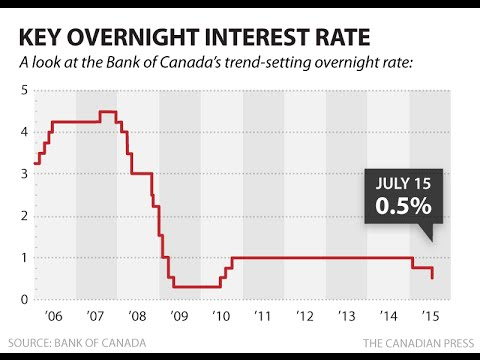 Another Nail In The Coffin - Bank Of Canada Cuts Interest Rates Again