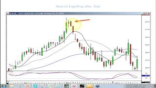 CandleStick Day Trading Strategies By Stephen Bigalow