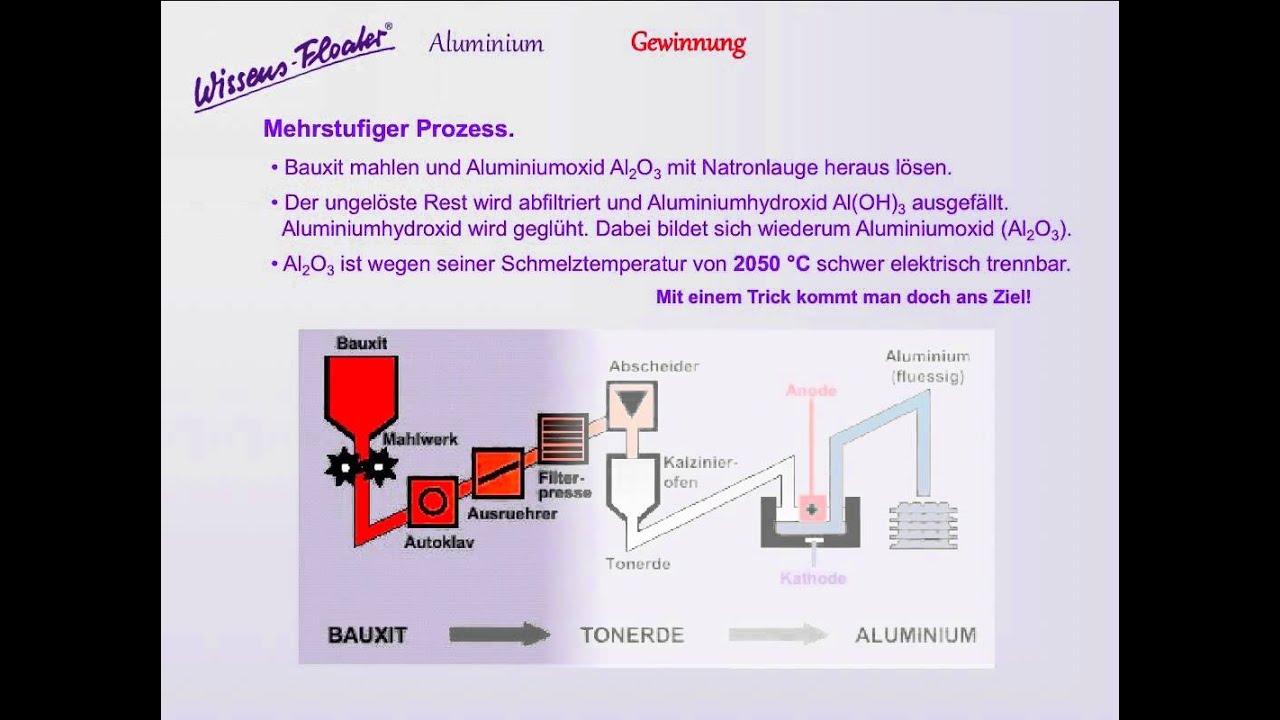 87 | Wissensfloater - Aluminium - Entdeckung, Gewinnung ...