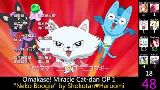 Top NHK-E & NHK-G Anime Openings (Best Selection Party Rank)