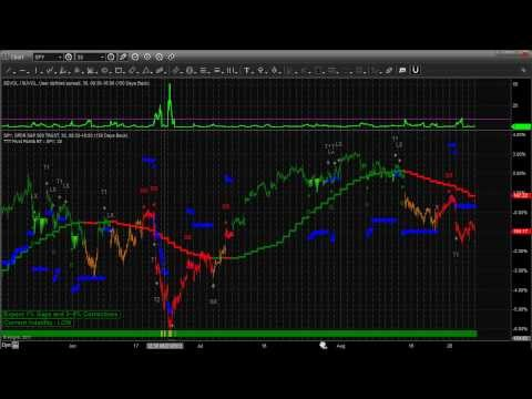 Learn How To Be A Technical Analyst in 14 Minutes