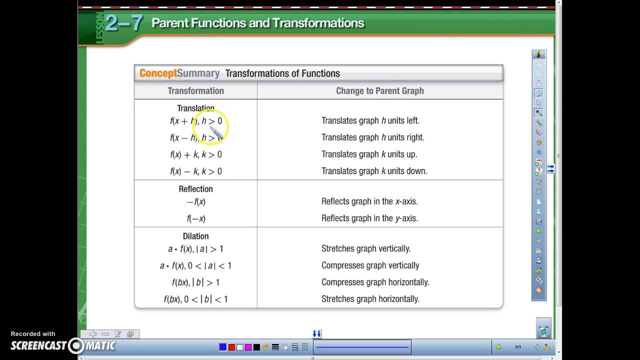 Algebra 2 Parent Functions and Transformations - YouTube