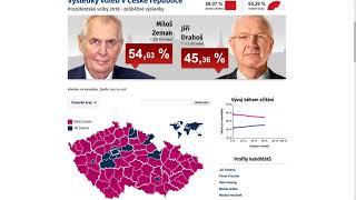 Prezidentské volby 2018 - 2. kolo (průběžné výsledky - finální výsledek)