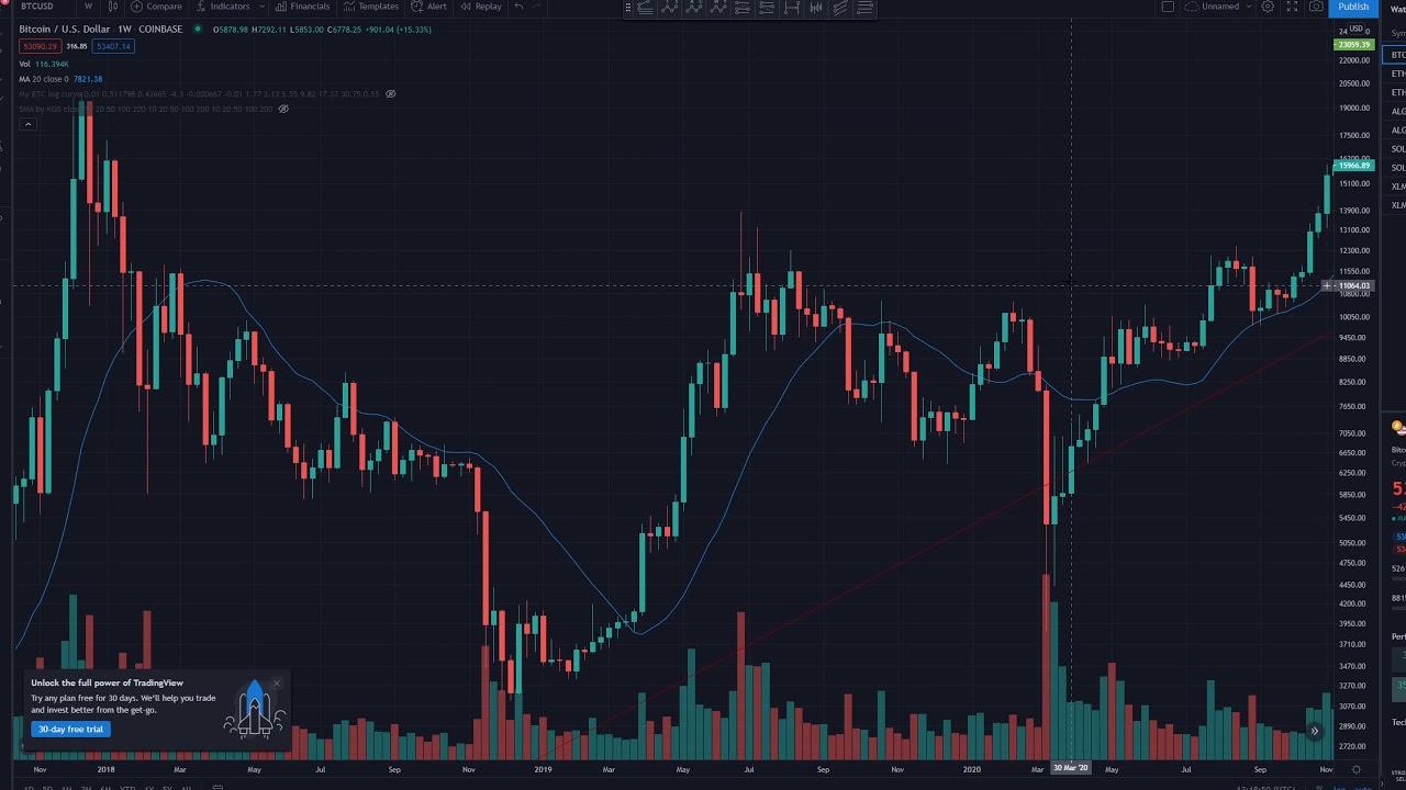 Noțiuni de bază - Bitcoin