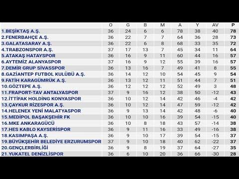 Spor Toto Süper Lig 38.Hafta Puan Durumu - Toplu Sonuçlar - Fikstür 2020-21