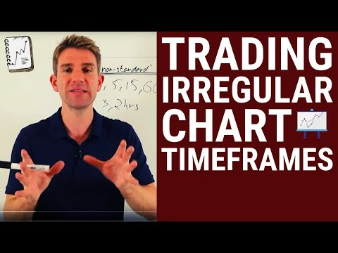 Trading 3 Min or 17 Min Charts vs 5 Min or 15 Min Charts 🤔 Timeframes to Watch While Day Trading ❗❓