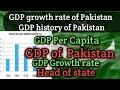 GDP of Pakistan, Growth rate & GDP per capita | Pakistan economy.