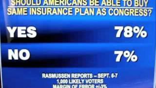 Rasmussen Listened to us? Scott Rasmussen Poll taken 2 days after we ask. Thanks Scott.