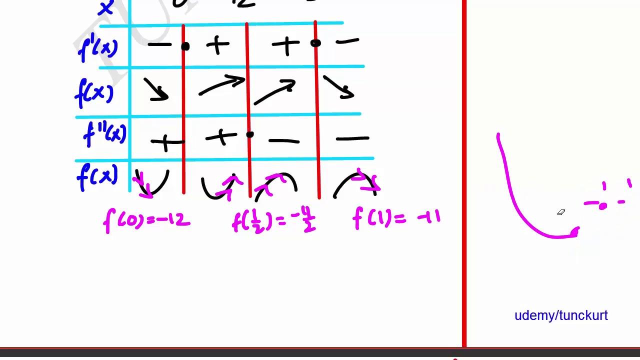 Bal Gibi Türev Grafik Soru Çözümü-Özet Konu Anlatımlı\\66