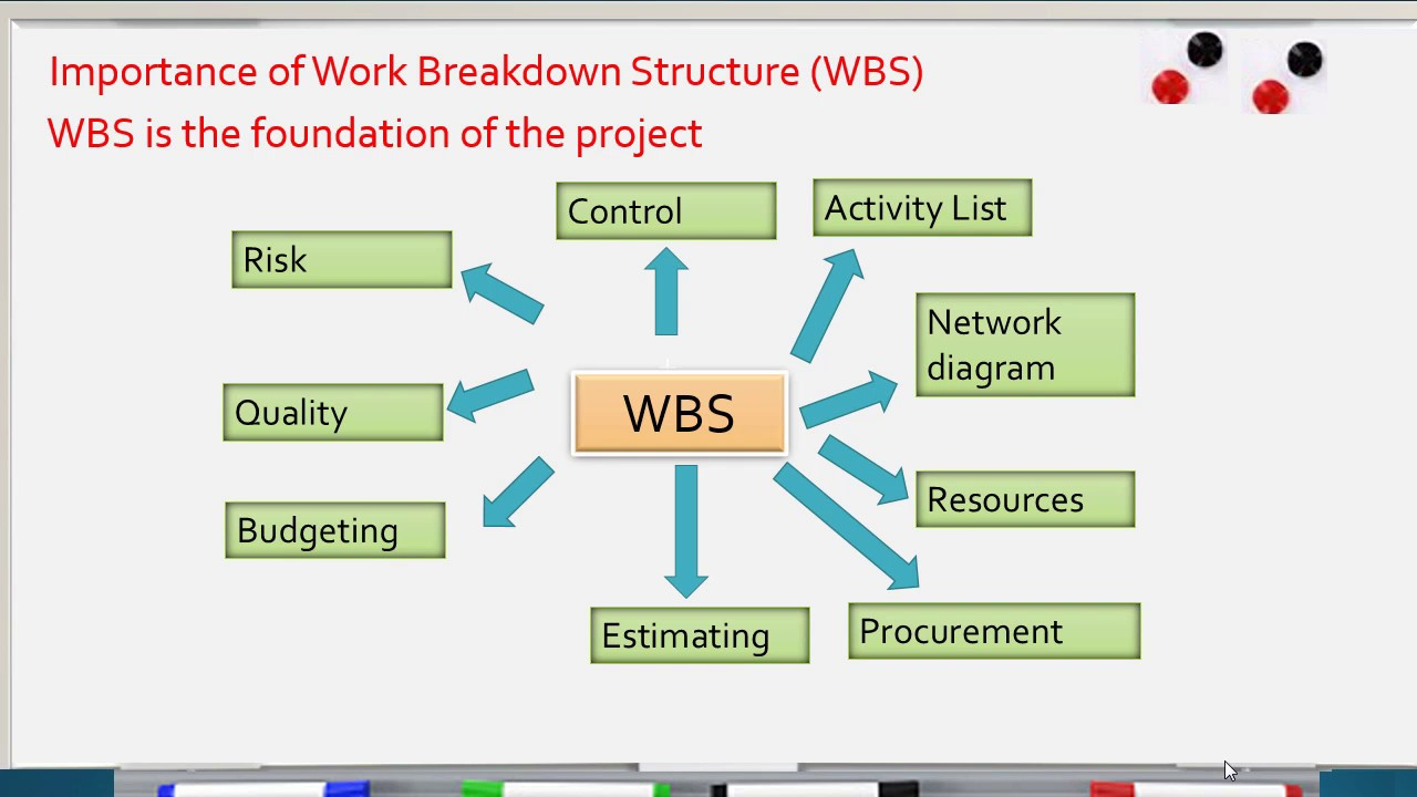 work breakdown structure for opening a gym Work breakdown structure for a project to build a gym divide each of these work can someone give me an example of a work breakdown structure.