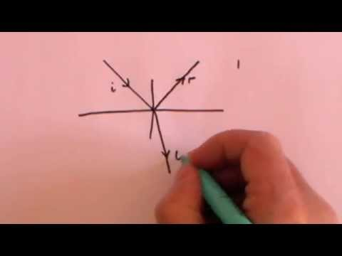 Fresnel Equations Part 2: Deriving the Equations