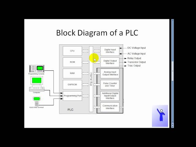 plc block diagram v, block diagram