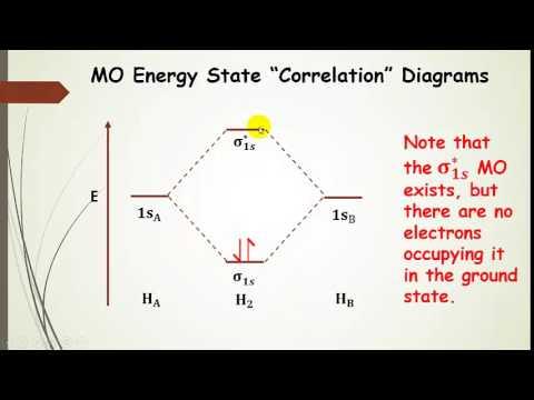 Molecular Orbital Theory (MOT) for H2 (Pt 2 Intro to MOT ... H2 Molecular Orbital Diagram