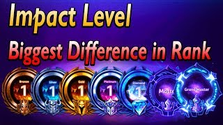 The biggest difference between low and high ranked players (Impact level)