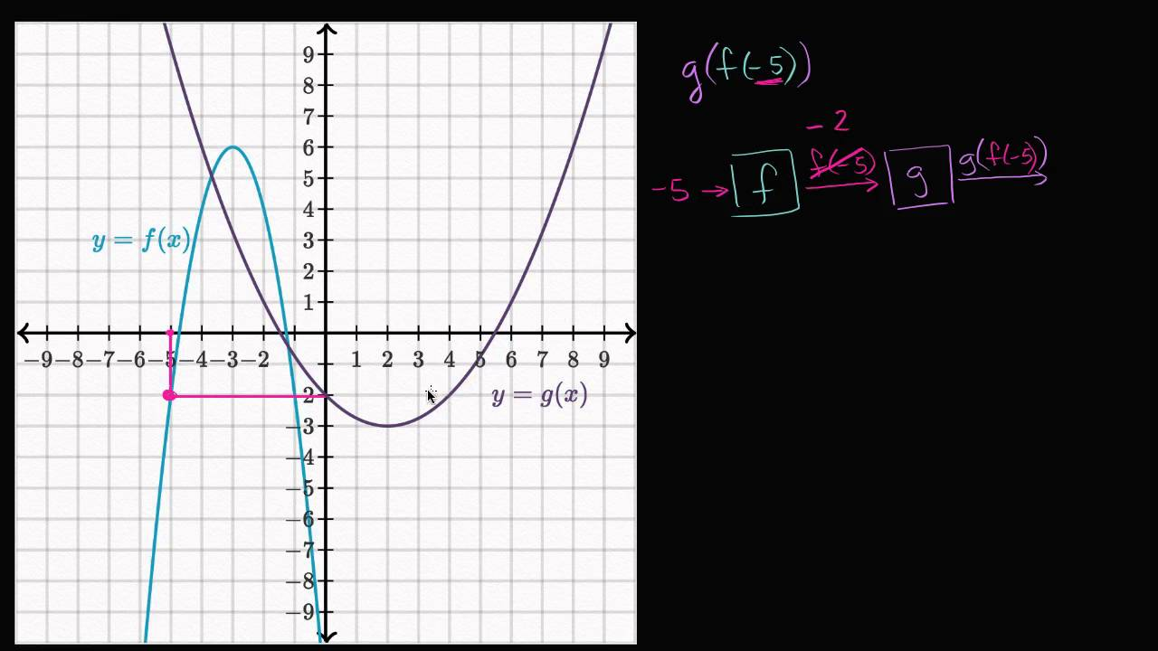 Evaluating composite functions: using graphs (video) | Khan Academy
