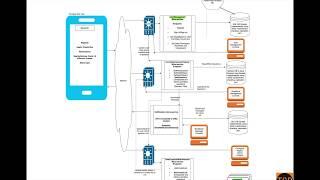 Aarogya Setu App - A Micro-service based architecture of Backend Service screenshot 2