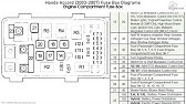Fuse Box Location And Diagrams Honda Accord 2003 2007 Youtube
