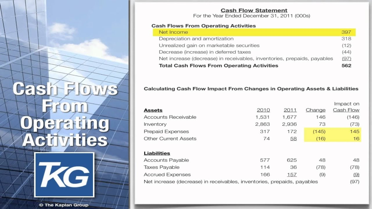Cash Flow Statement   Format   Example   Sections