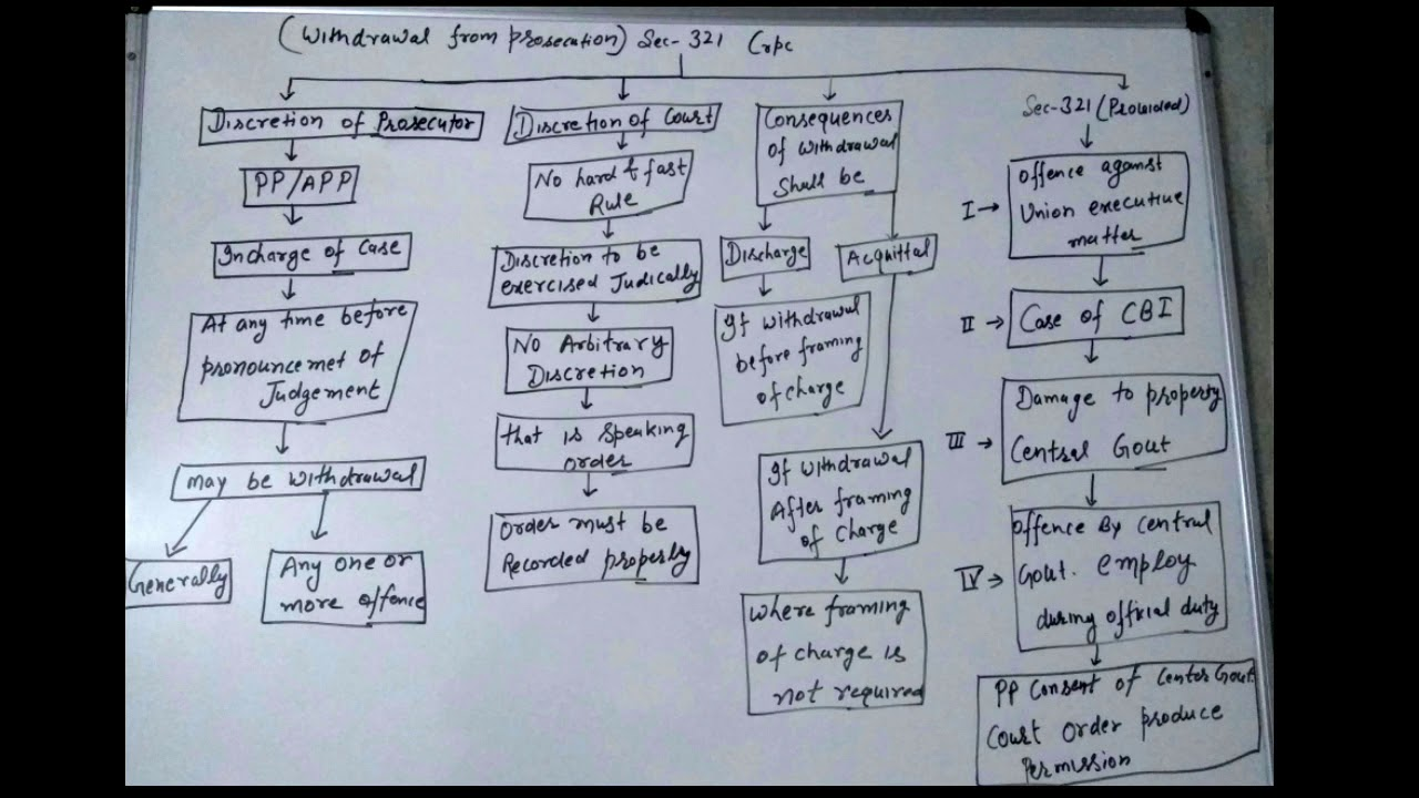 Criminal Procedure Diagram Quickcar Switch Panel Wiring Crpc Sec 321 Withdrawal From Prosecution The Code Of Explanation