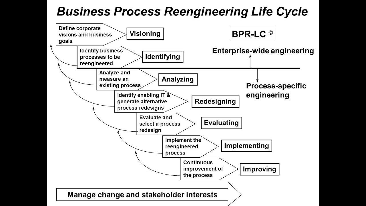 bpr lifecycle Lifecycle management automate all lifecycles with any business process for external and prescriptive lifecycle orchestration sophisticated control of identities across lifecycle states with.