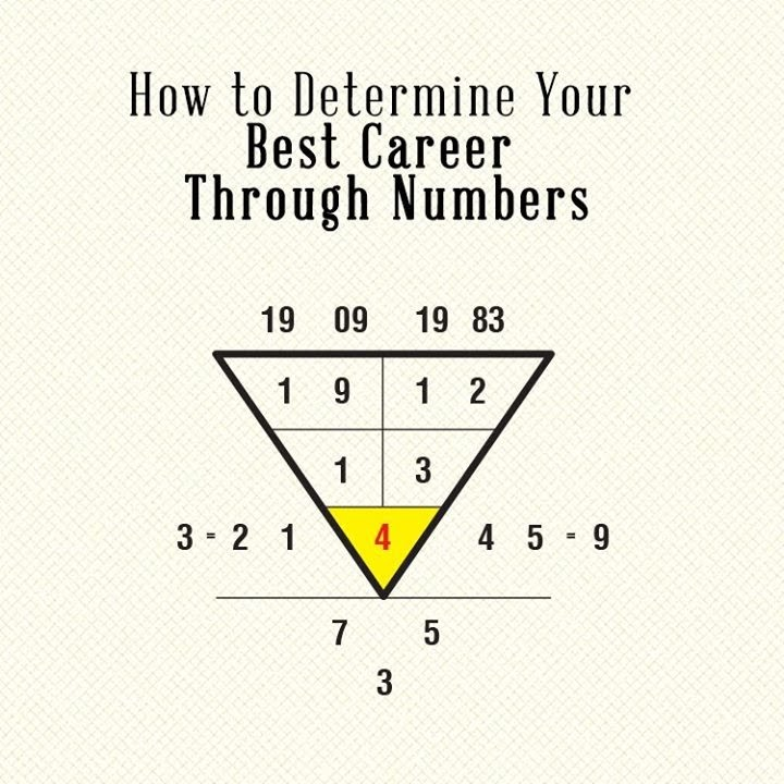Free numerology compatibility, numerology chart, numerology reading by  Numerology Birth Date