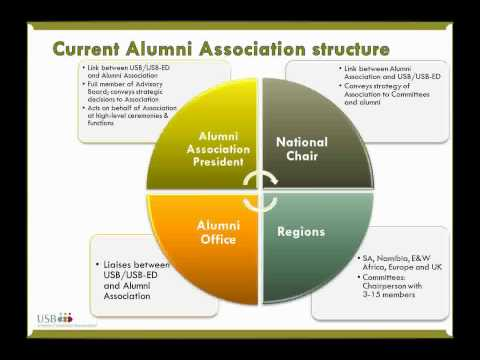 GBSN Webinar: Making the Most of Your Alumni