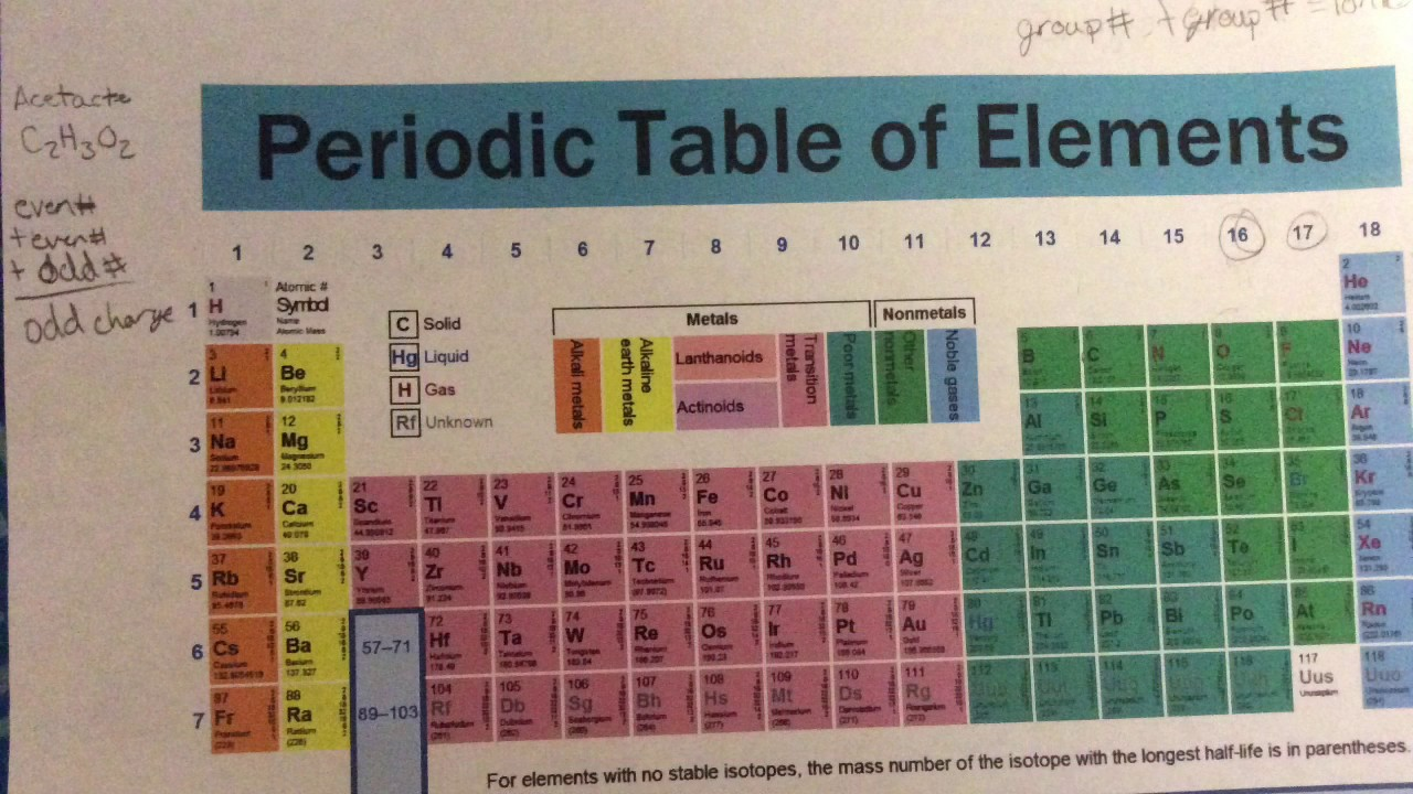 Learning how to get the charges of polyatomic ions using a periodic learning how to get the charges of polyatomic ions using a periodic table urtaz