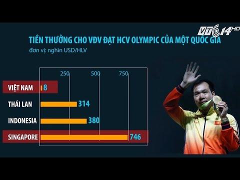 (VTC14)_Tiền thưởng huy chương vàng Olympic của Singapore gấp 100 lần Việt Nam