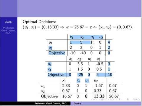Duality Part 3: Solving Minimization Problem From Dual Problem