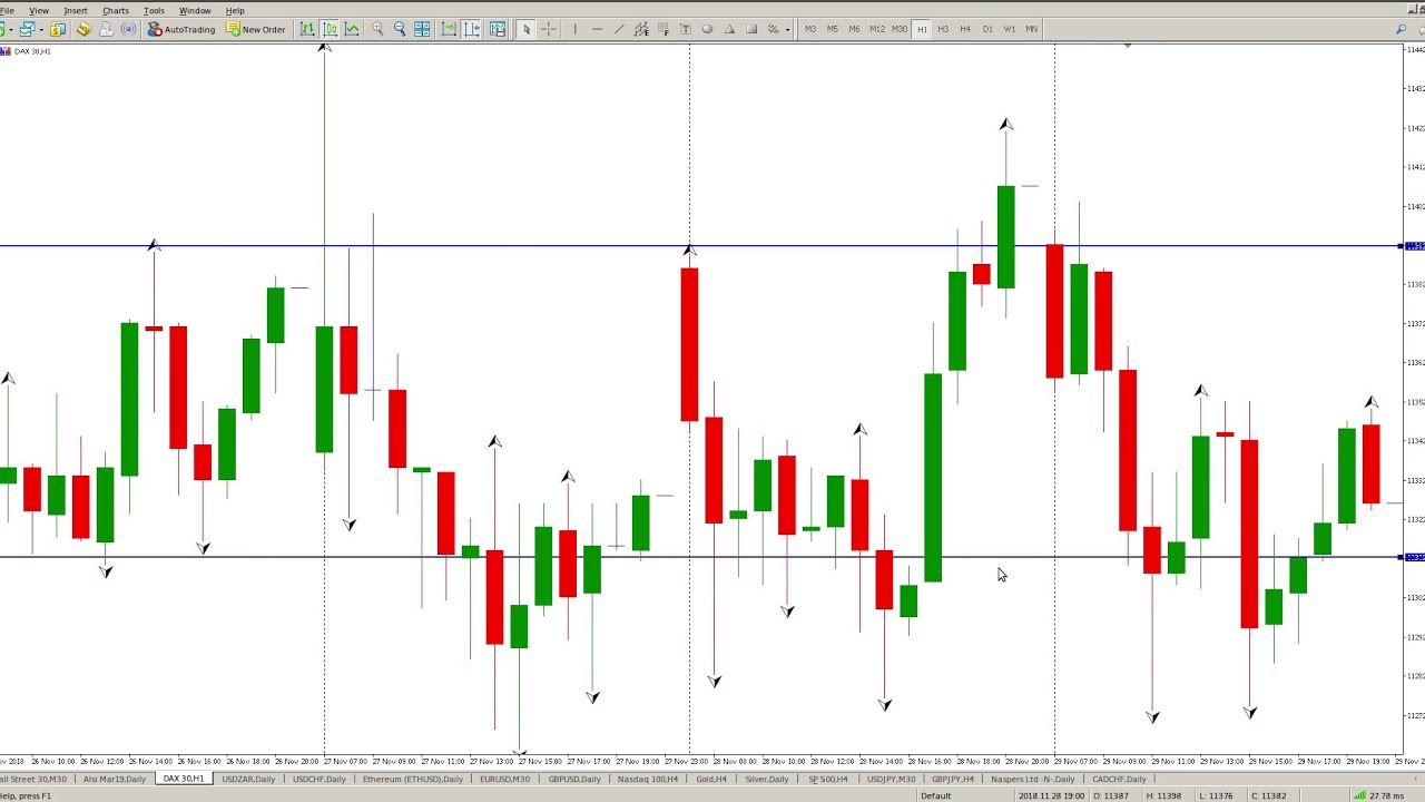 Trading With Fractals Youtube