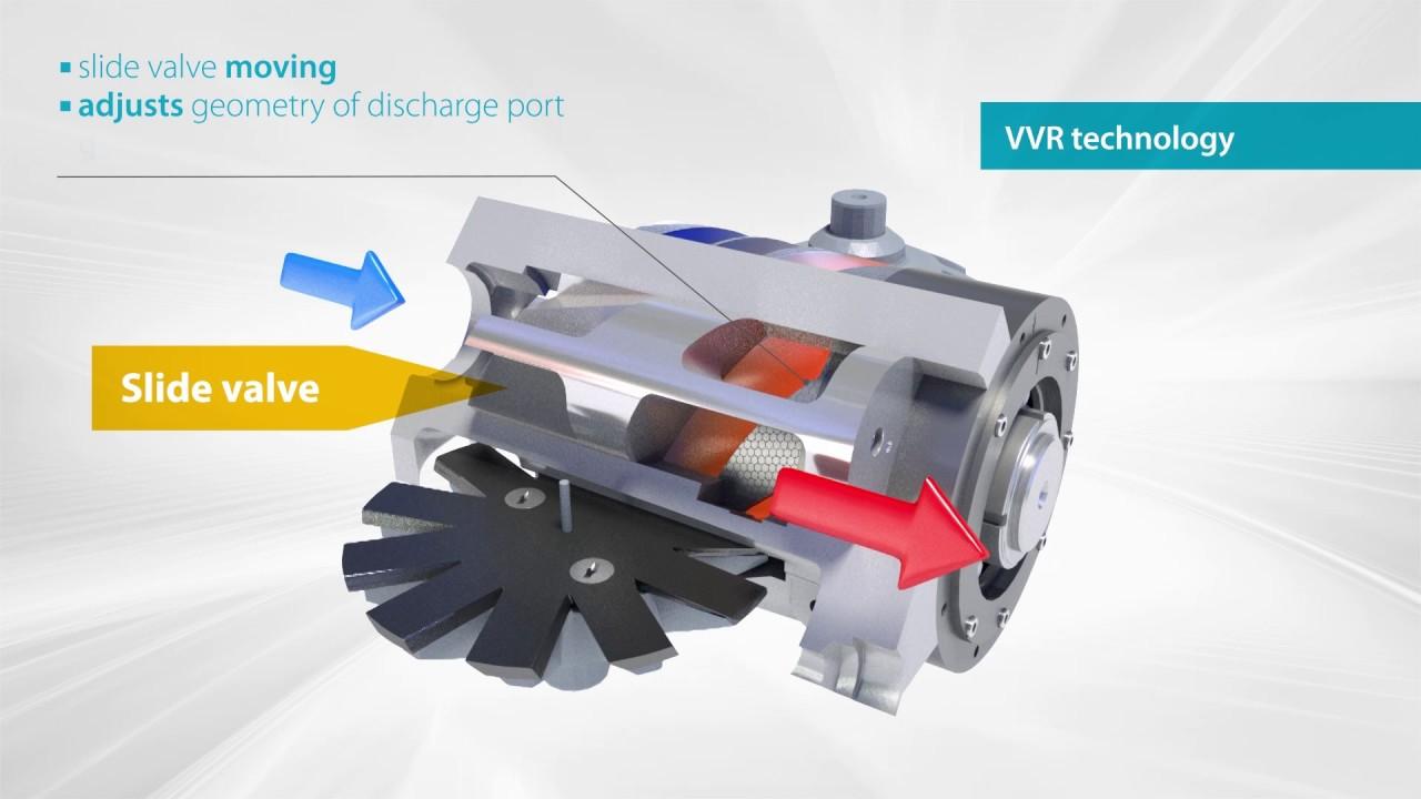 Daikin single screw compressor technology