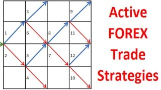 The Forex active and open trade strategy model shows 12 price actions strategies you should have