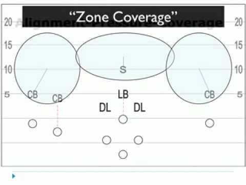 Winning Flag Football Defensive Alignment Pressure Coverage 003