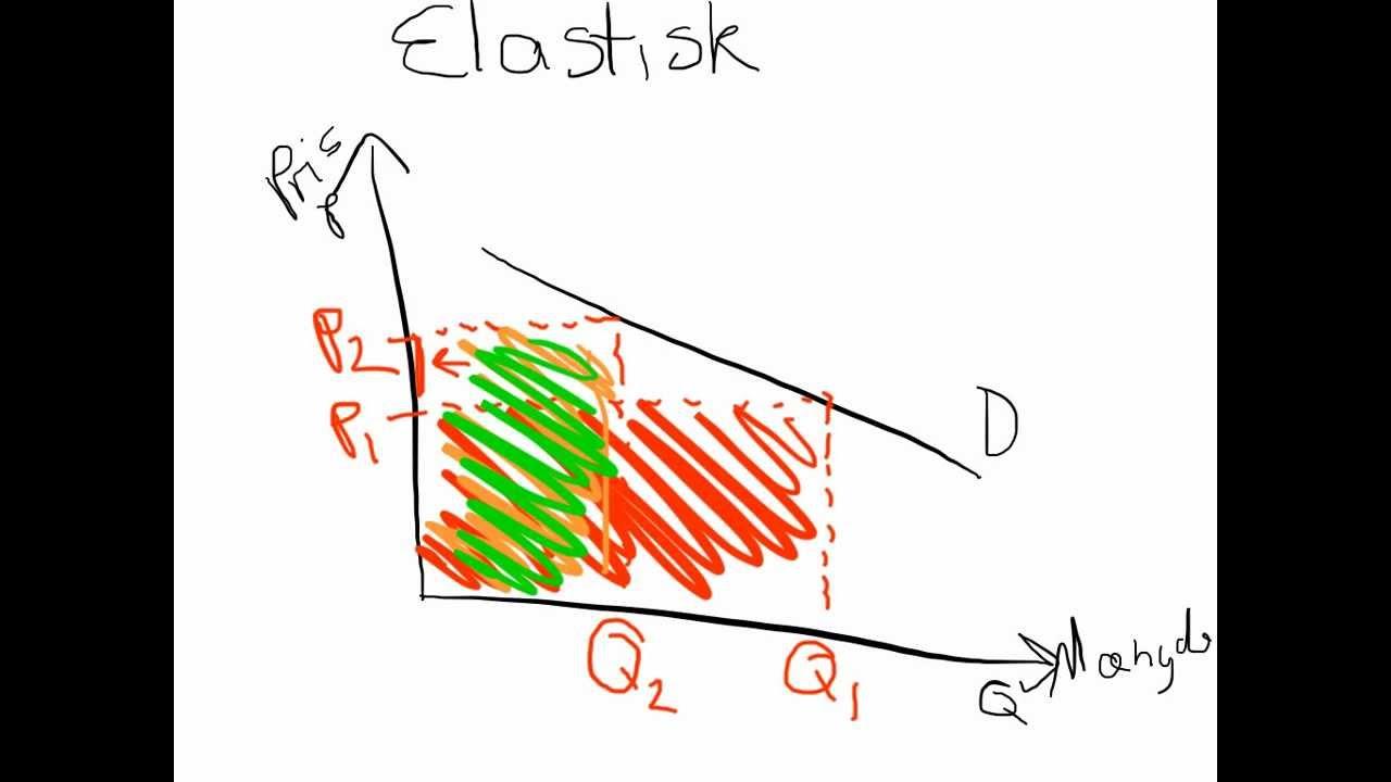 beregning af priselasticitet